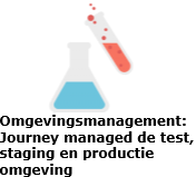 Omgevingsmanagement
