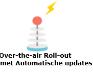 Over the air-roll-out